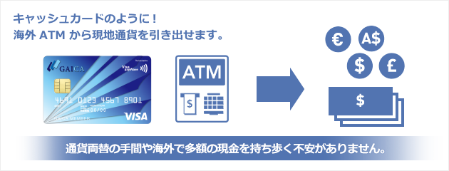 Withdraw cash in local currencies, just like a bank card. No trouble with currency exchange and no uneasiness to carry a large amount of cash abroad.