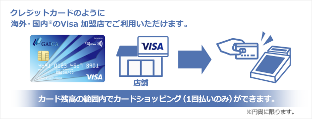 Use your GAICA card at any domestic*/overseas Visa participating merchants. *Limited to JPY Use GAICA Prepaid Card to make purchases, just like a credit card.(one time payment option only)